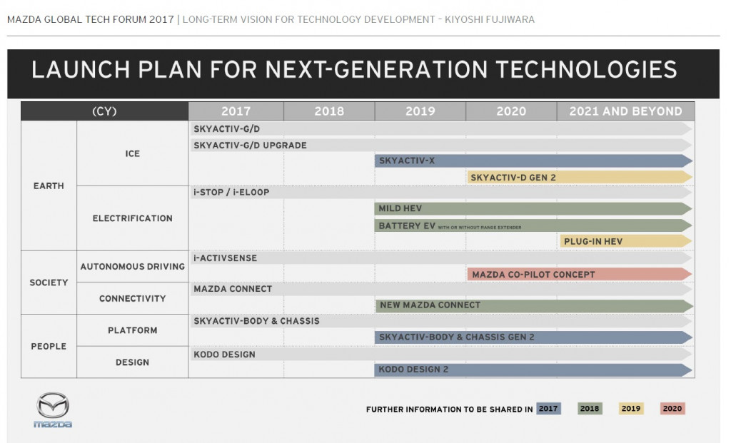 Mazda launch plan for next-generation technologies, 2017-2021 and beyond