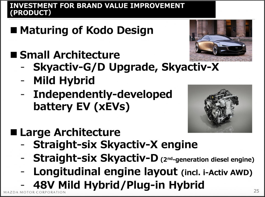 Mazda inline-6 confirmed via investor documents