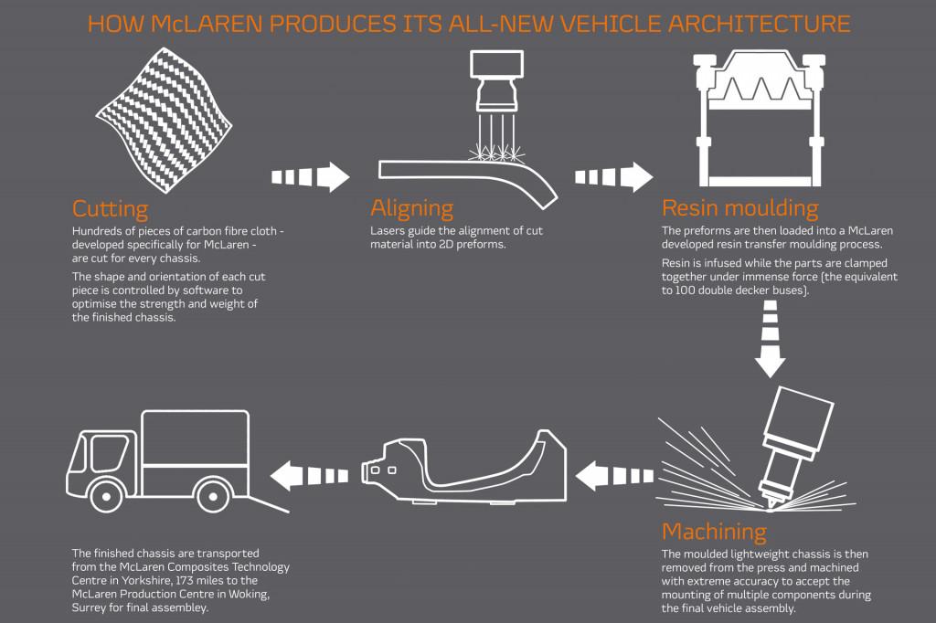 McLaren carbon-fiber tub production process