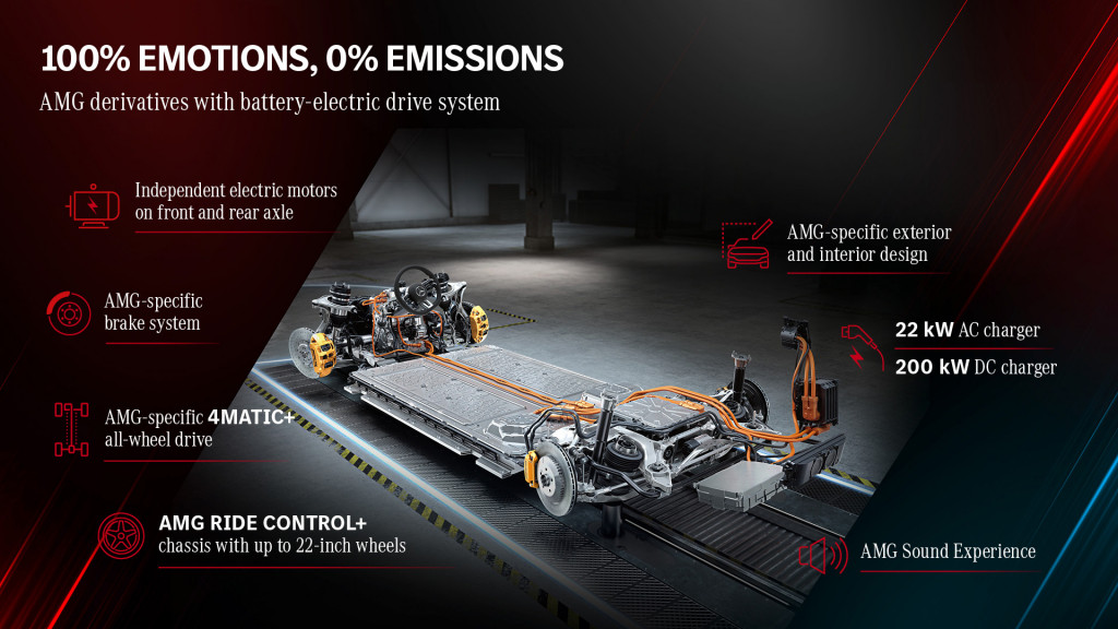 Mercedes-Benz AMG electric-vehicle technology