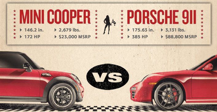 Video Mini Challenges Porsche 911 To Race Against Cooper S At Road