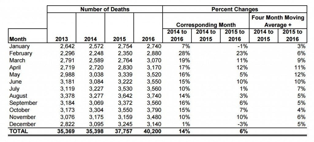 Motor-Vehicle Deaths and Changes, 2016 (from the National Safety Council)