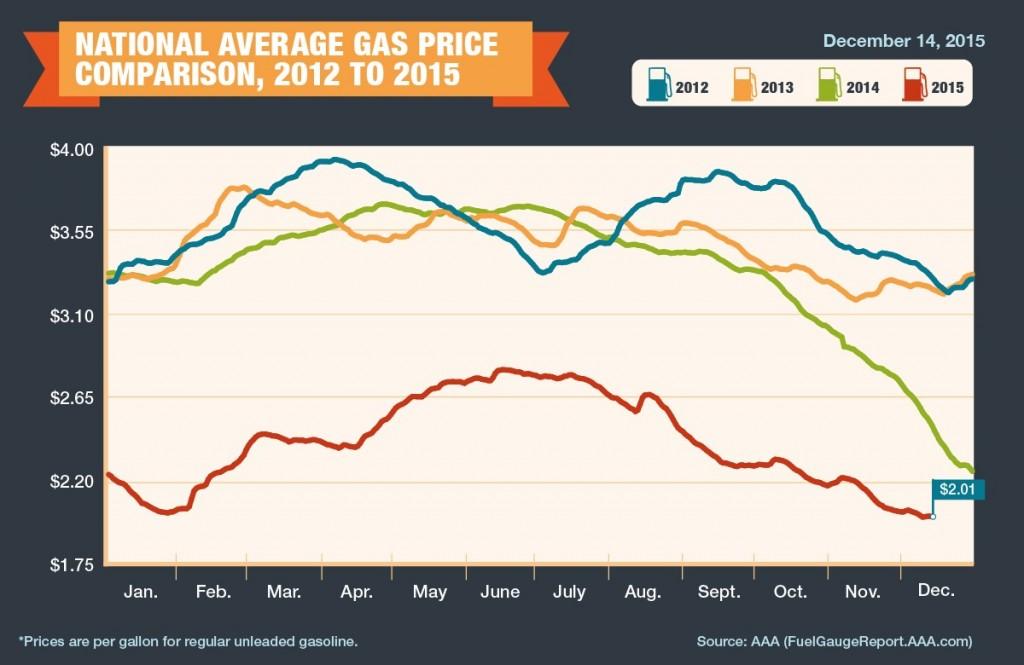 National average gas price comparison, 2012-2015 (via AAA)