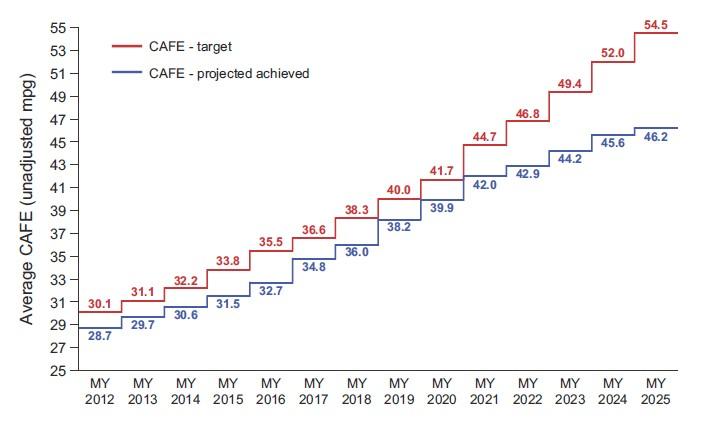 NHTSA's corporate average fuel economy (CAFE) expectations, via UMTRI