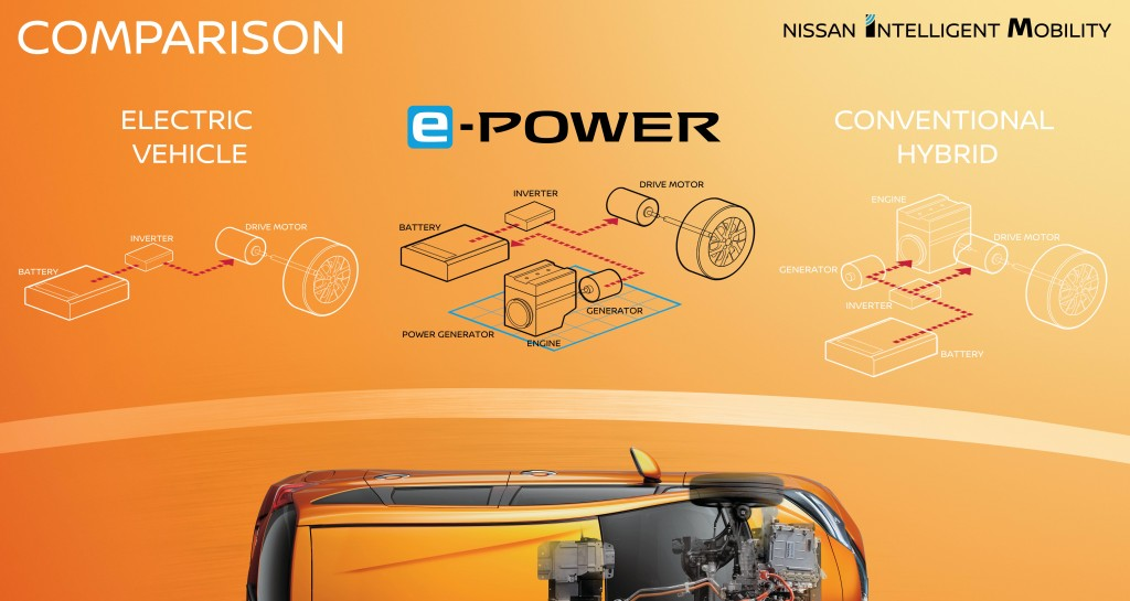 Nissan Note e-Power hybrid