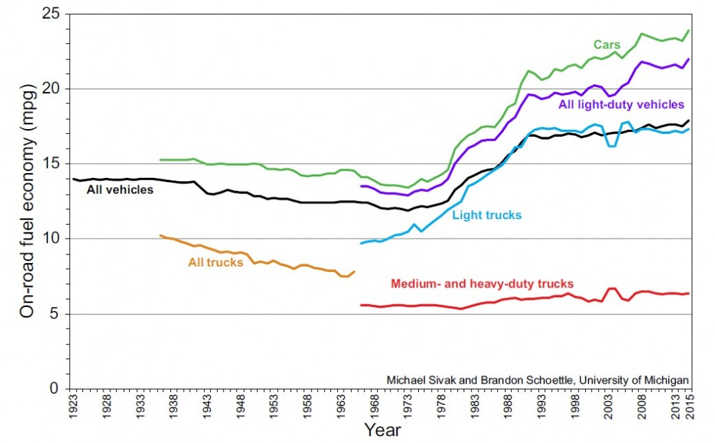 On-Road Fuel Economy of Vehicles in the United States: 1923-2015 (Sivak and Schoettle)