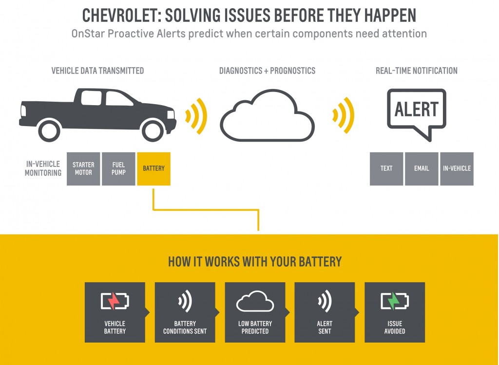 Chevrolets can now predict when they'll need service, thanks to OnStar