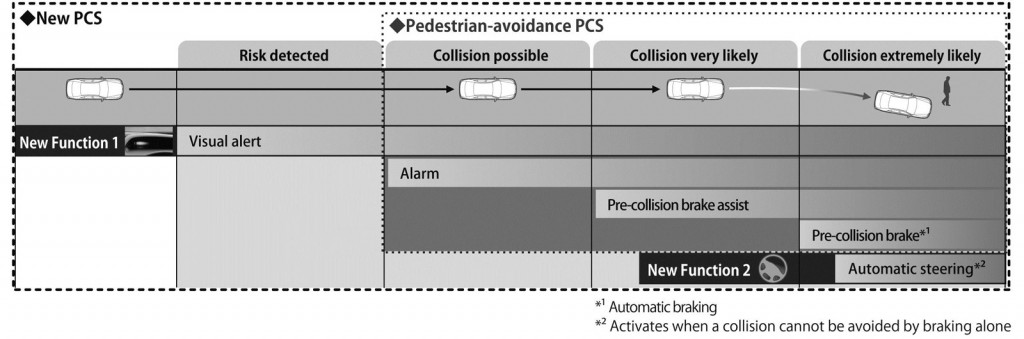 Overview of the Pre-collision System (PCS) with Pedestrian-avoidance Steer Assist