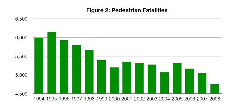 Pedestrian Fatalities, 1994-2008, from NHTSA Fatality Reporting System data