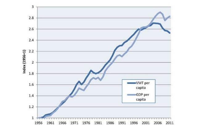 Per-capita vehicle-miles traveled & GDP, from a study by the U.S. Public Interest Research Group