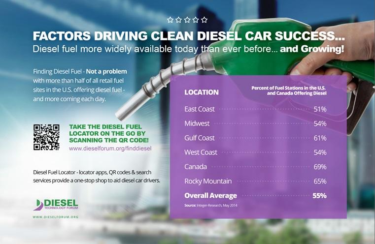 Diesel Gas Stations Near Me >> Fewer Gas Stations But More Diesel Pumps As Diesel Sales Rise