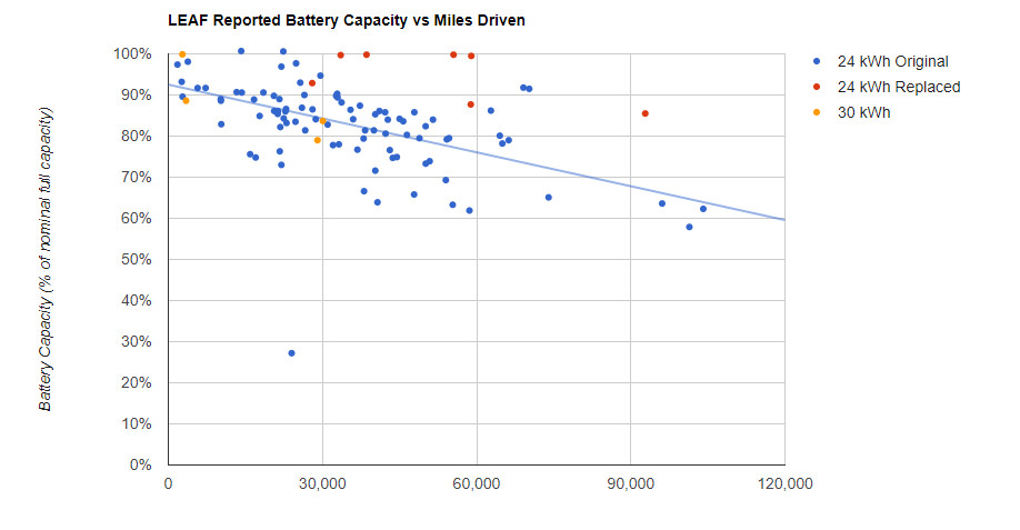 Plug-in America chart showing Leaf battery degradation