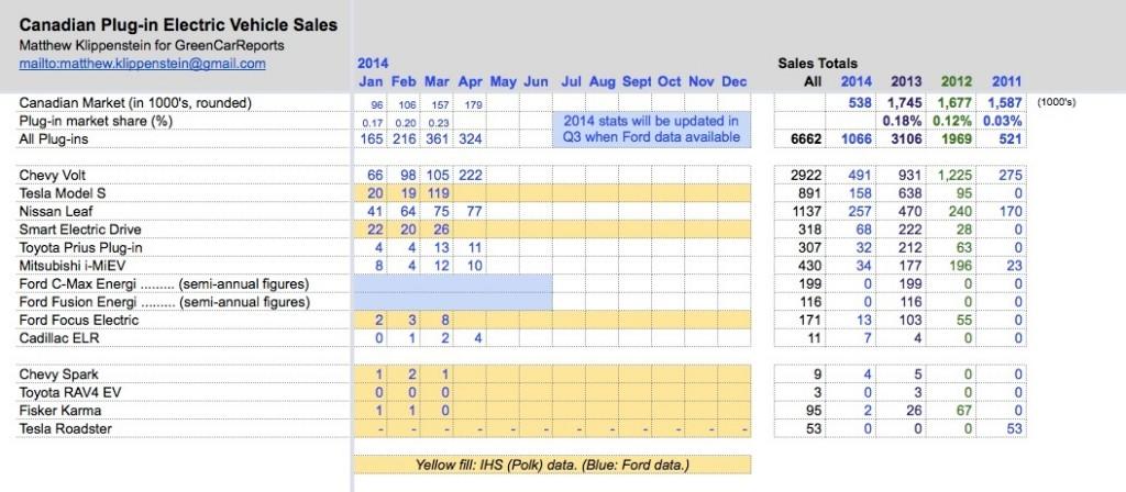 Plug-in electric car sales in Canada, Apr 2014