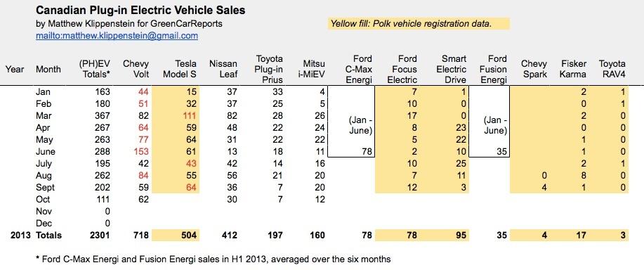 Plug-in electric car sales in Canada, Oct 2013