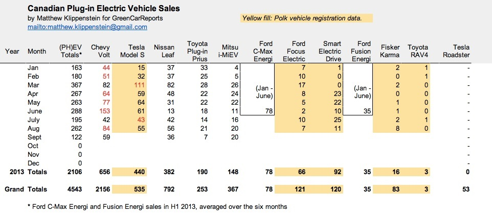 Plug-in electric car sales in Canada, Sep 2013