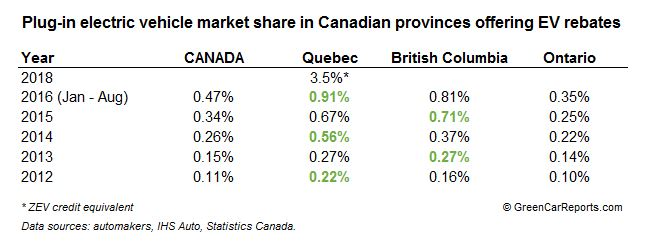 Plug-in electric vehicle market share in Canadian provinces offering electric-car rebates