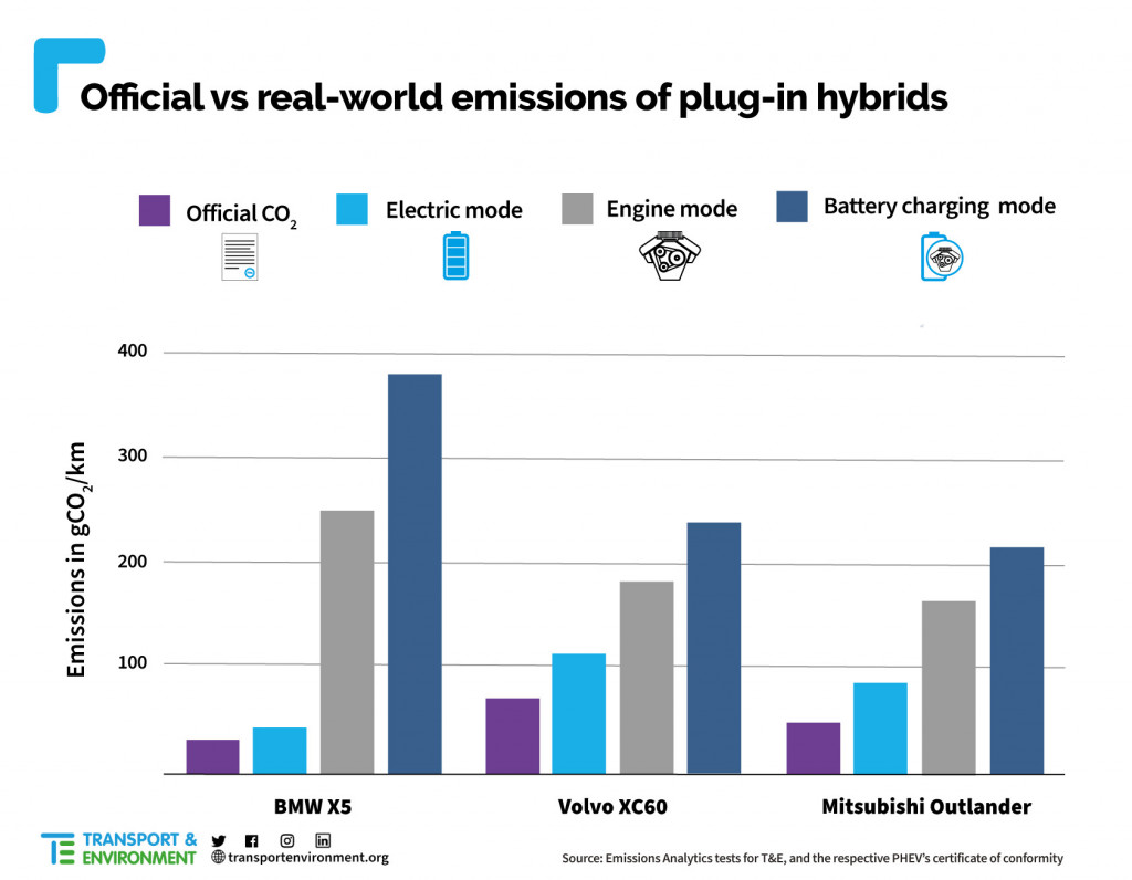 Real-world emissions of plug-in hybrids (from Transport & Environment report)