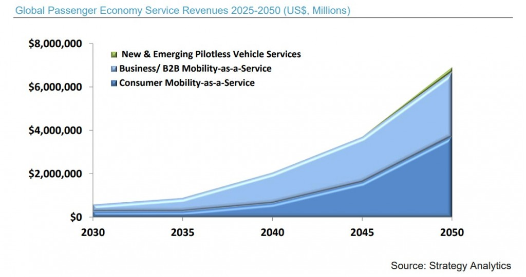 Revenue projections for the passenger economy through 2050 (via Strategy Analytics)