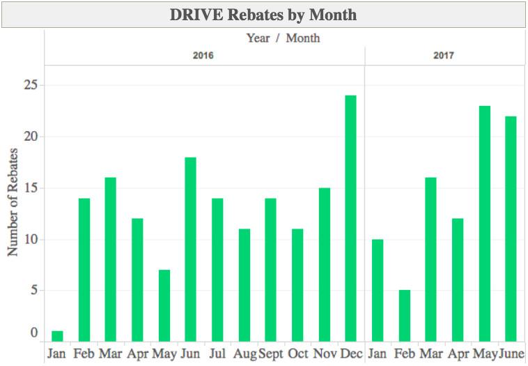 Rhode Island DRIVE Rebates, Monthly Totals