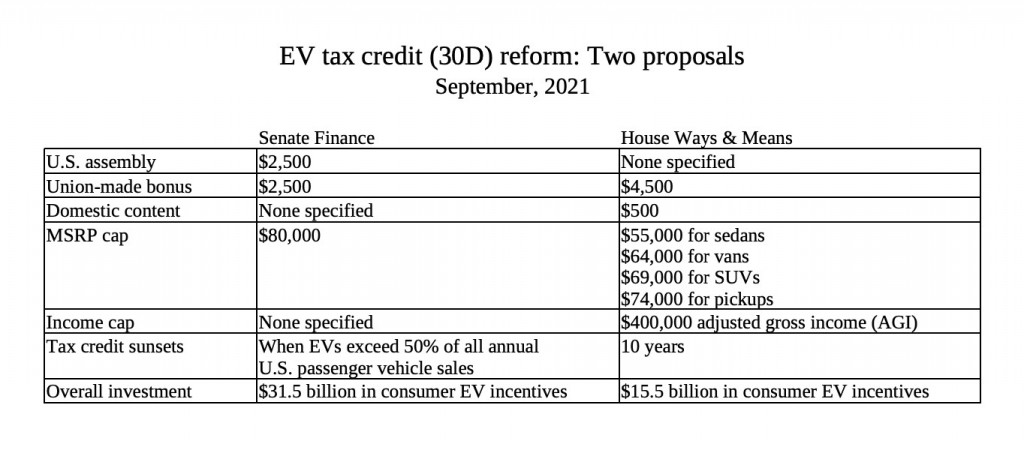 Senate vs. House versions of EV tax credit reform - data from ZETA, compiled by GCR