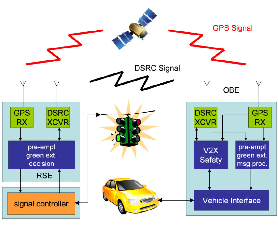 Smart intersection components, from Denso Corp.