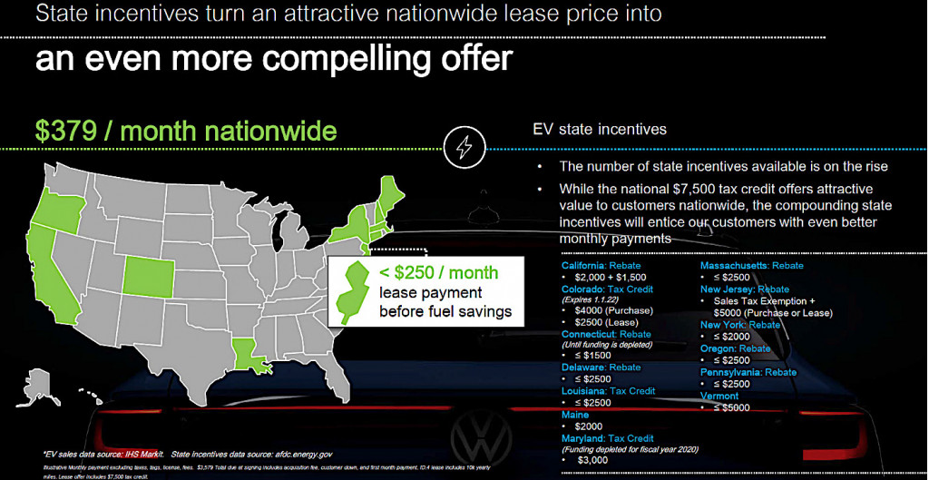 States with EV incentives reducing VW ID.4 $379 lease < $250 [VW]