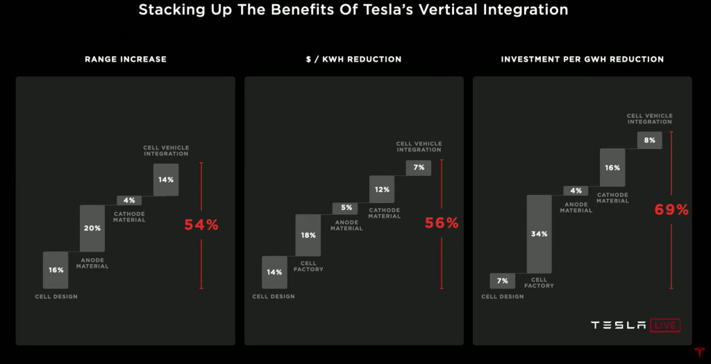 Tesla Battery Day vertical integration overview