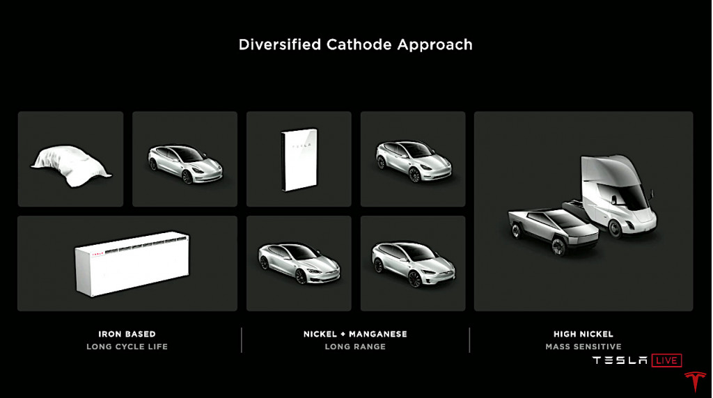 Tesla diversified cathode approach. - 3 tiers of battery cells