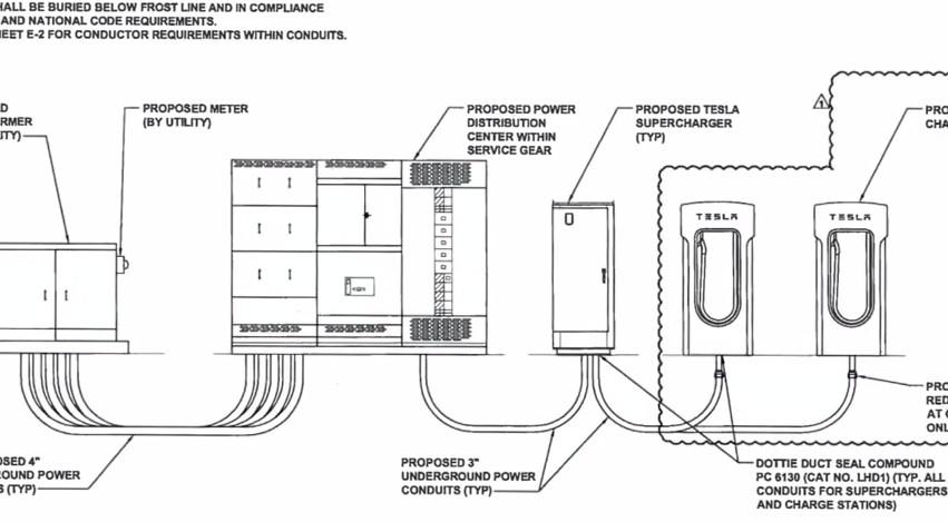 Image  Tesla Supercharger Dc Fast