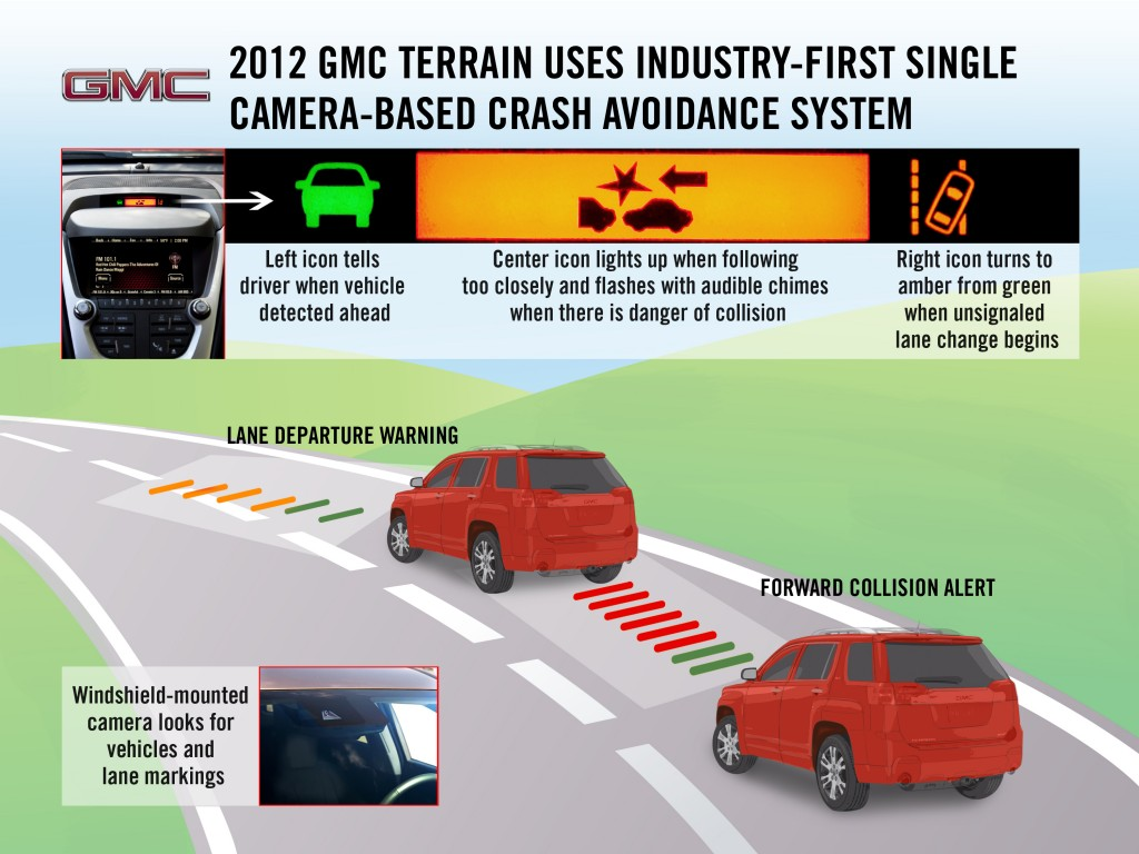The 2012 GMC Terrain's available collision alert system. Image: © GM Corp.