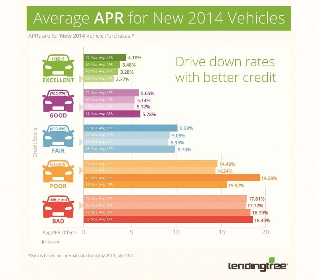 Average used car loan interest rate bad credit
