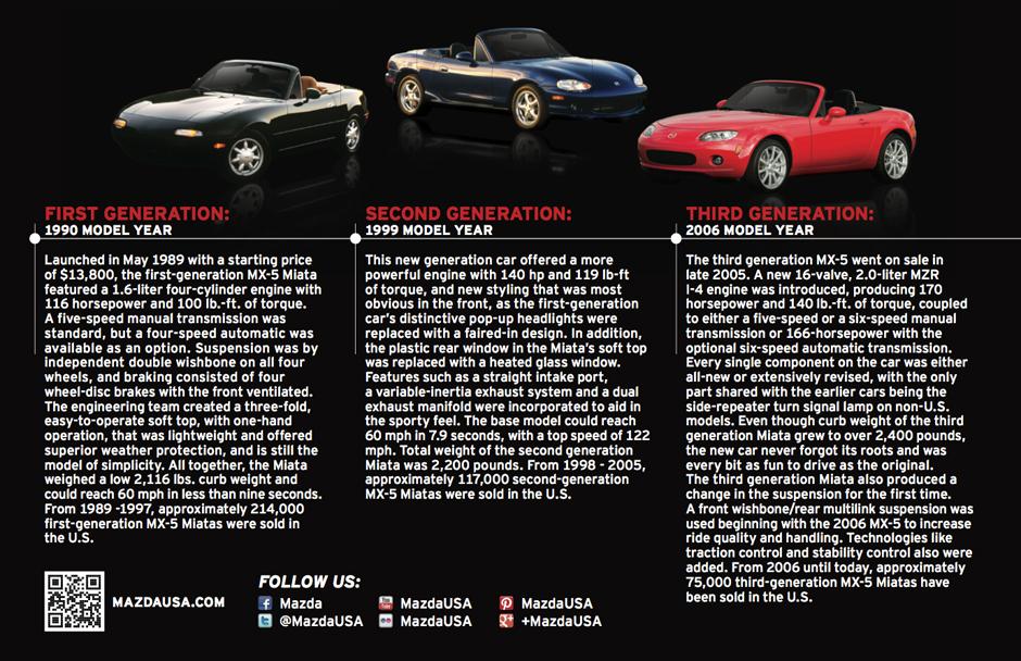 The three generations of the Mazda MX-5 Miata so far