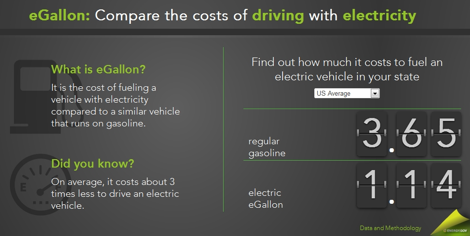 Energy Department Launches Egallon To Explain Electric Car Cost Efficiency