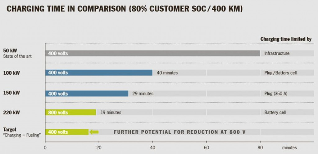 Total charging time required for 250-mile (400-km) trip at various charging rates [graphic: Porsche]