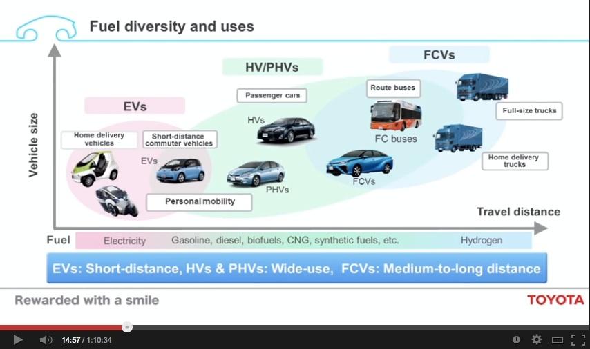 Toyota sees the market bifurcating between short-range battery-electrics + long-range fuel-cell cars