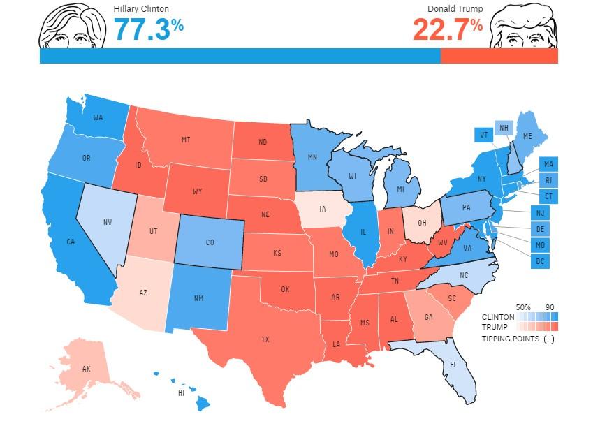 U.S. electoral vote predictions as of October 31, 2016 (via fivethirtyeight.com)