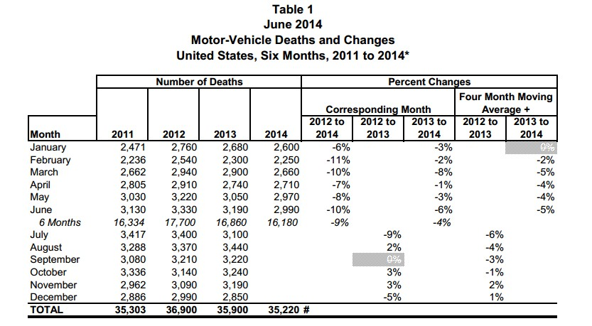 U.S. Motor-Vehicle Deaths, 2011 to 2014 (via National Safety Council)