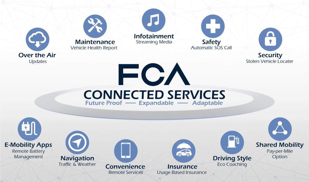 FCA's next-gen Uconnect system will be powered by Android, offer