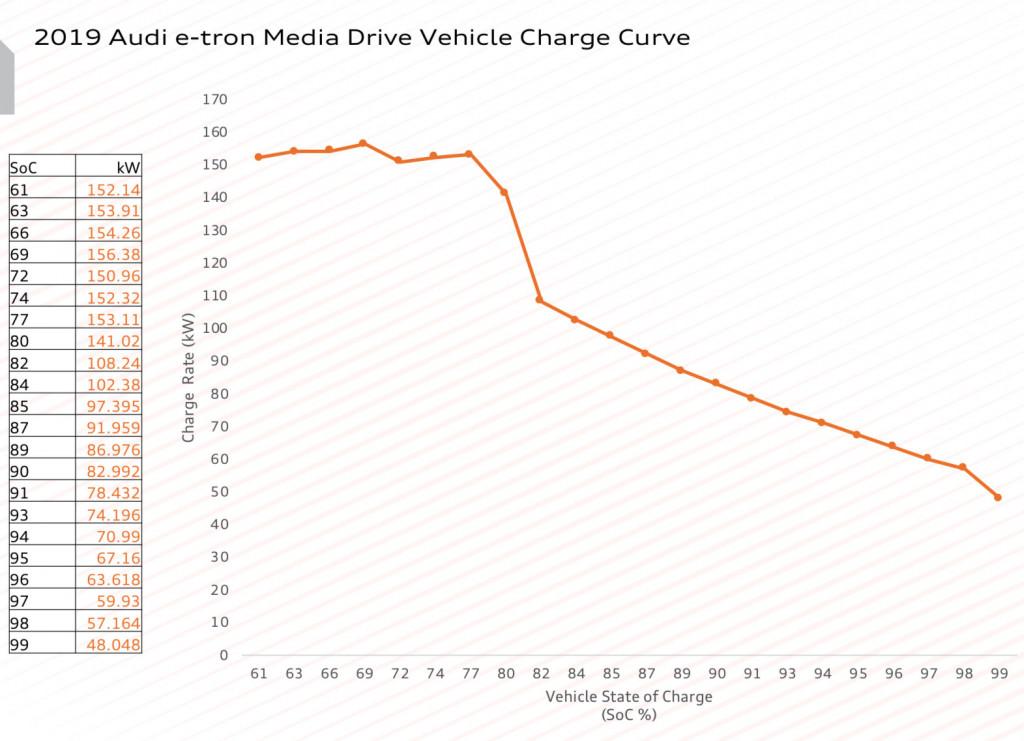 2019 Audi E-tron Road-trip Review: Wait, Range Ratings