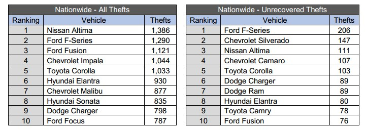 Thefts of 2013 model-year vehicles, January 1, 2012 - June 30, 2014. (via NICB)