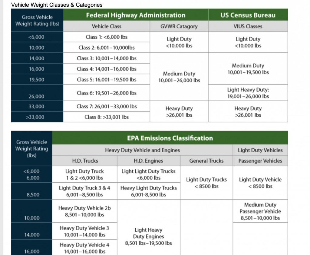 Vehicle weight classes - Alternative Fuels Data Center, U.S. DOE