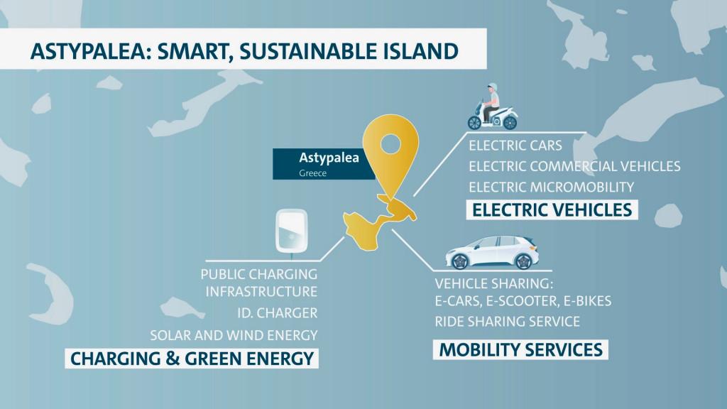 Volkswagen demonstration project on Greek island of Astypalea