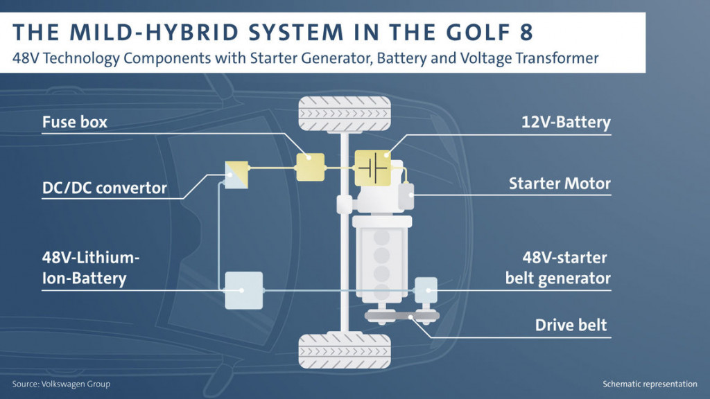 2020 VW Golf 48-volt mild-hybrid system