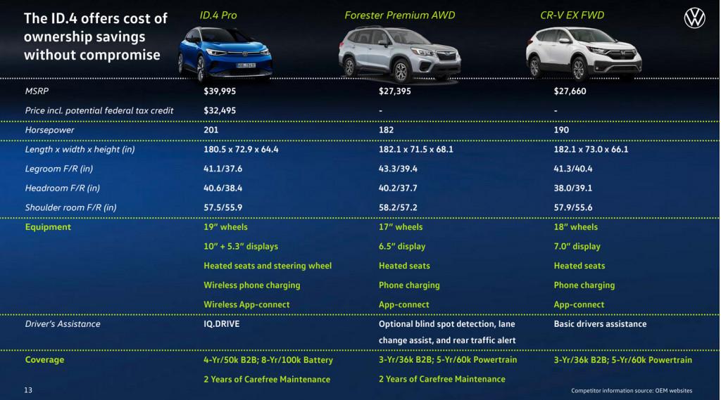 Volkswagen ID.4 vs. Subaru Forester and Honda CR-V [VW]