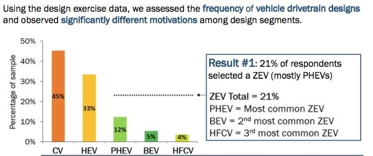 Which zero emissions vehicles Canadians will buy Source: Axsen, Kormos, Long and Goldberg
