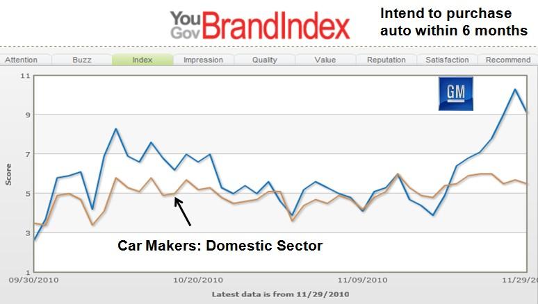 Survey: America Loves GM Again