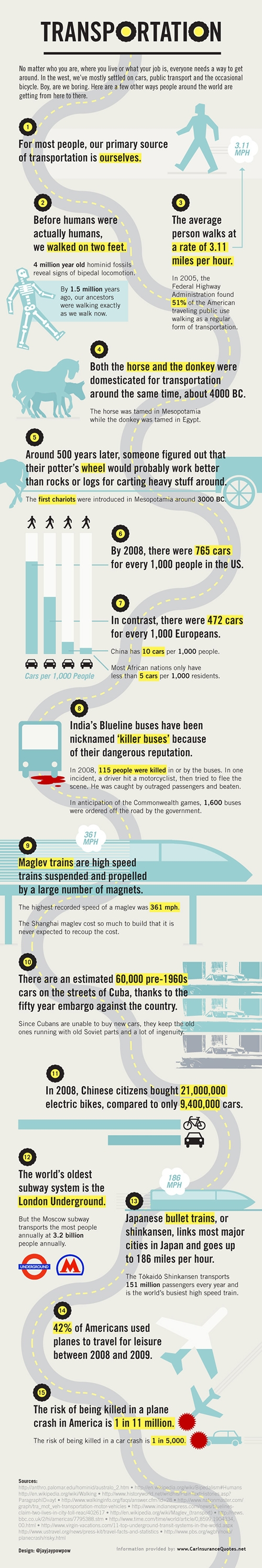 15 facts about transportation