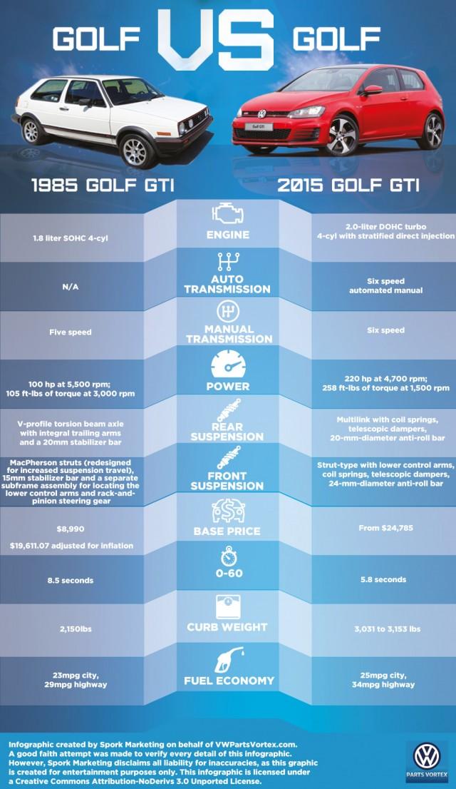 1985 GTI vs. 2015 GTI