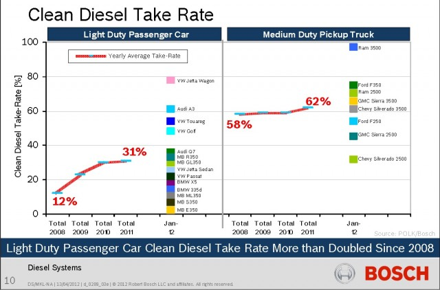 2008-2011 take rate on diesel engine option when offered within vehicle lines [data: Bosch]