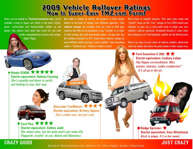 2009 Rollover Ratings Infographic 2